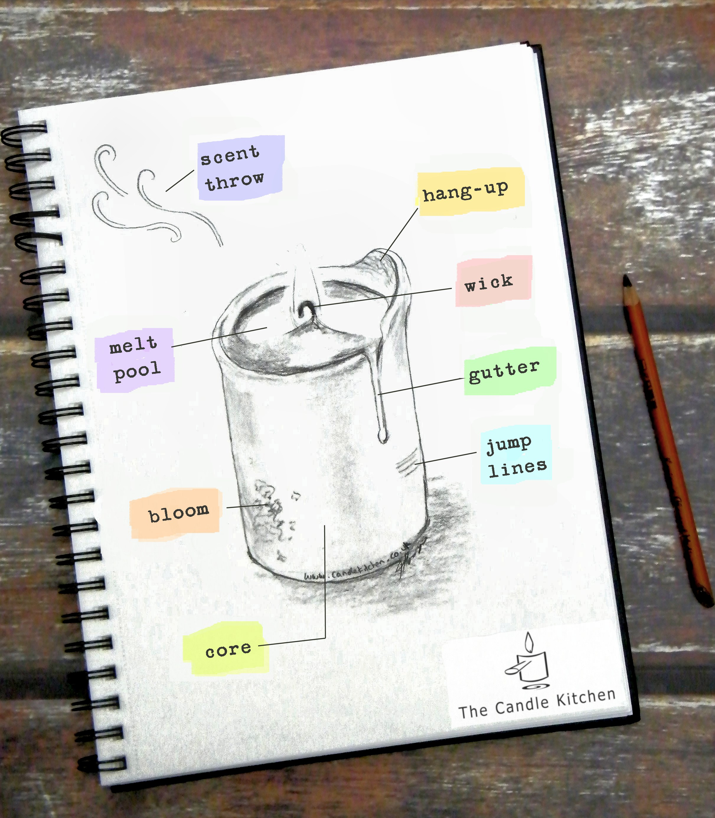 Annotated drawing of a candle